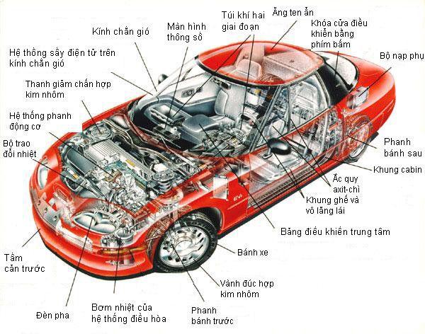 Phụ tùng ô tô gồm những gì cần thiết